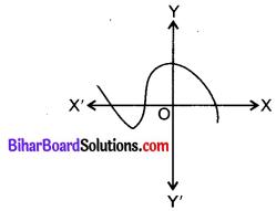 Bihar Board Class 10 Maths Solutions Chapter 2 बहुपद Additional Questions VSQQ 5