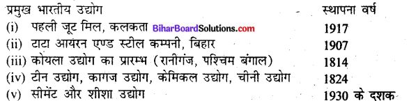 Bihar Board Class 10 History Solutions Chapter 5 अर्थव्यवस्था और आजीविका - 1