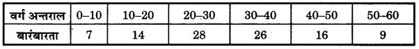 Bihar Board Class 10 Maths Solutions Chapter 14 सांख्यिकी Additional Questions LAQ 1