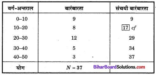 Bihar Board Class 10 Maths Solutions Chapter 14 सांख्यिकी Additional Questions LAQ 3.1