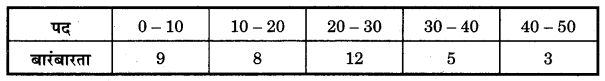 Bihar Board Class 10 Maths Solutions Chapter 14 सांख्यिकी Additional Questions LAQ 3