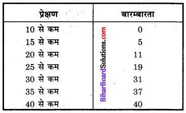 Bihar Board Class 10 Maths Solutions Chapter 14 सांख्यिकी Additional Questions LAQ 4