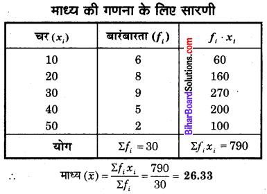 Bihar Board Class 10 Maths Solutions Chapter 14 सांख्यिकी Additional Questions SAQ 1.1