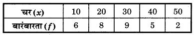 Bihar Board Class 10 Maths Solutions Chapter 14 सांख्यिकी Additional Questions SAQ 1