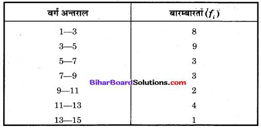 Bihar Board Class 10 Maths Solutions Chapter 14 सांख्यिकी Additional Questions SAQ 10.1
