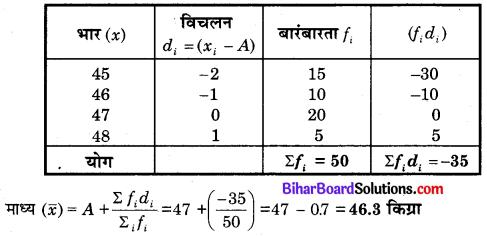 Bihar Board Class 10 Maths Solutions Chapter 14 सांख्यिकी Additional Questions SAQ 2.1