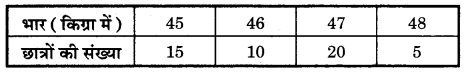Bihar Board Class 10 Maths Solutions Chapter 14 सांख्यिकी Additional Questions SAQ 2