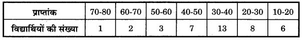 Bihar Board Class 10 Maths Solutions Chapter 14 सांख्यिकी Additional Questions SAQ 4
