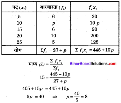 Bihar Board Class 10 Maths Solutions Chapter 14 सांख्यिकी Additional Questions SAQ 5.1