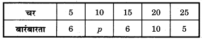 Bihar Board Class 10 Maths Solutions Chapter 14 सांख्यिकी Additional Questions SAQ 5