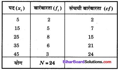 Bihar Board Class 10 Maths Solutions Chapter 14 सांख्यिकी Additional Questions SAQ 9.1
