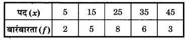 Bihar Board Class 10 Maths Solutions Chapter 14 सांख्यिकी Additional Questions SAQ 9