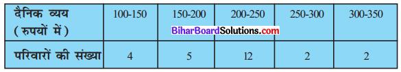 Bihar Board Class 10 Maths Solutions Chapter 14 सांख्यिकी Ex 14.1 Q6