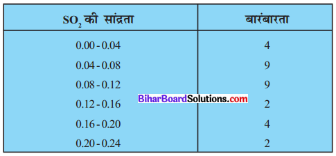 Bihar Board Class 10 Maths Solutions Chapter 14 सांख्यिकी Ex 14.1 Q7