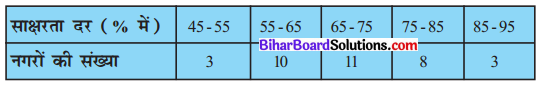 Bihar Board Class 10 Maths Solutions Chapter 14 सांख्यिकी Ex 14.1 Q9