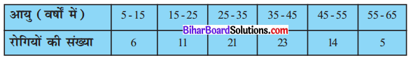 Bihar Board Class 10 Maths Solutions Chapter 14 सांख्यिकी Ex 14.2 Q1