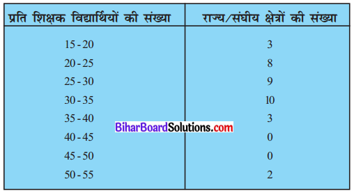 Bihar Board Class 10 Maths Solutions Chapter 14 सांख्यिकी Ex 14.2 Q4