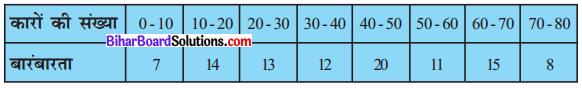 Bihar Board Class 10 Maths Solutions Chapter 14 सांख्यिकी Ex 14.2 Q6