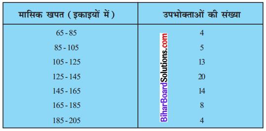 Bihar Board Class 10 Maths Solutions Chapter 14 सांख्यिकी Ex 14.3 Q1