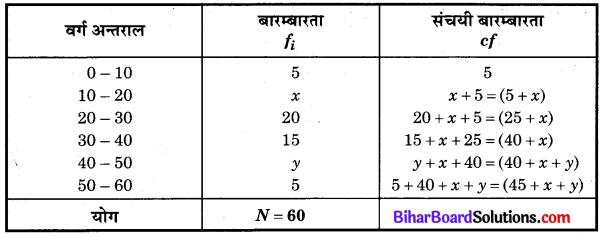 Bihar Board ClBihar Board Class 10 Maths Solutions Chapter 14 सांख्यिकी Ex 14.3 Q2.1ass 10 Maths Solutions Chapter 14 सांख्यिकी Ex 14.3 Q2.1