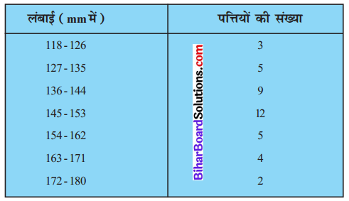 Bihar Board Class 10 Maths Solutions Chapter 14 सांख्यिकी Ex 14.3 Q4