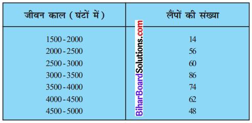 Bihar Board Class 10 Maths Solutions Chapter 14 सांख्यिकी Ex 14.3 Q5