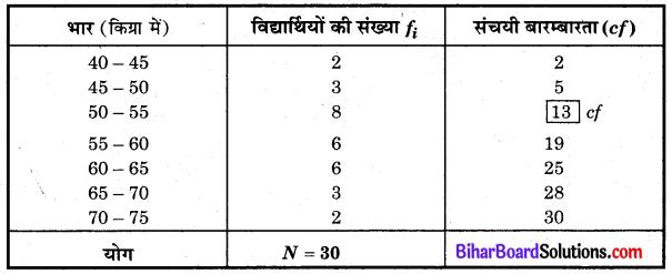 Bihar Board Class 10 Maths Solutions Chapter 14 सांख्यिकी Ex 14.3 Q7.1