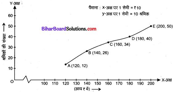 Bihar Board Class 10 Maths Solutions Chapter 14 सांख्यिकी Ex 14.4 Q1.2