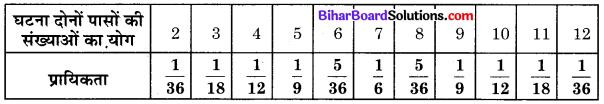 Bihar Board Class 10 Maths Solutions Chapter 15 प्रायिकता Ex 15.1 Q22.1