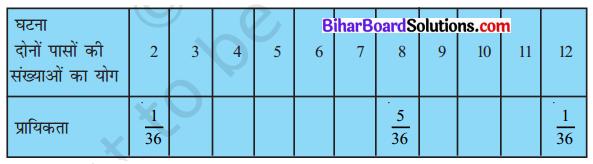 Bihar Board Class 10 Maths Solutions Chapter 15 प्रायिकता Ex 15.1 Q22