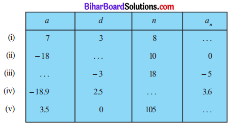 Bihar Board Class 10 Maths Solutions Chapter 5 समांतर श्रेढ़ियाँ Ex 5.2 Q1