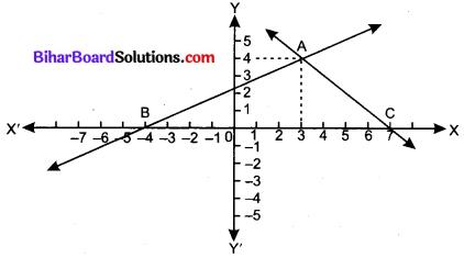 Bihar Board Class 10 Maths Solutions Chapter 7 निर्देशांक ज्यामिति Additional Questions LAQ 2