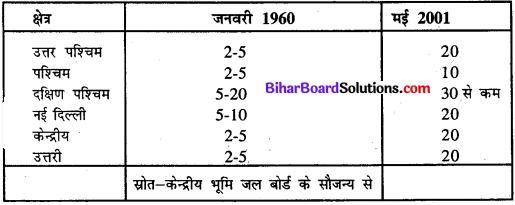 Bihar Board Class 11 Home Science Solutions Chapter 14 साधन