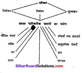 Bihar Board Class 11 Home Science Solutions Chapter 15 व्यवस्थापन
