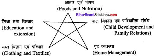 Bihar Board Class 11th Home Science Solutions Chapter 1 गृह विज्ञान का अर्थ तथा क्षेत्र