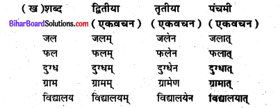 Bihar Board Class 6 Sanskrit Solutions Chapter 11 गंगा नदी 1