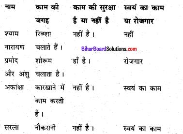 Bihar Board Class 6 Social Science Civics Solutions Chapter 3 शहरी जीवन-यापन के स्वरूप 2