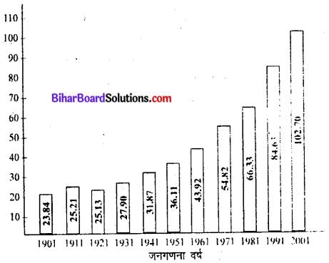 Bihar Board Class 9 Economics Solutions Chapter 2 मानव एवं संसाधन - 1