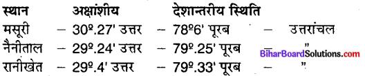 Bihar Board Class 9 Geography Solutions Chapter 2 भौतिक स्वरूप संरचना एवं उच्चावच - 6