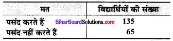 Bihar Board Class 9 Maths Solutions Chapter 15 प्रायिकता Ex 15.1