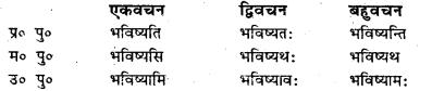Bihar Board Class 7 Sanskrit व्याकरण धातु-रूपाणि 29