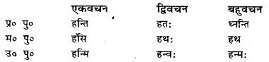 Bihar Board Class 7 Sanskrit व्याकरण धातु-रूपाणि 32