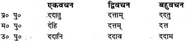 Bihar Board Class 7 Sanskrit व्याकरण धातु-रूपाणि 48