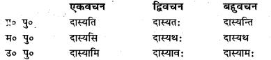 Bihar Board Class 7 Sanskrit व्याकरण धातु-रूपाणि 49
