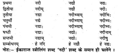 Bihar Board Class 7 Sanskrit व्याकरण शब्दरूपाणि 7