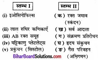 Bihar Board Class 11 Biology Chapter 18 शरीर द्रव तथा परिसंचरण