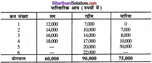 Bihar Board Class 11 Economics Chapter 6 परिक्षेपण के माप Part - 2 img 1