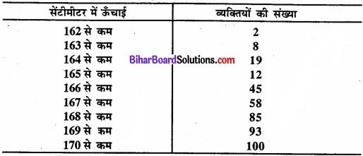 Bihar Board Class 11 Economics Chapter 6 परिक्षेपण के माप Part - 2 img 15