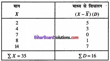 Bihar Board Class 11 Economics Chapter 6 परिक्षेपण के माप Part - 2 img 18