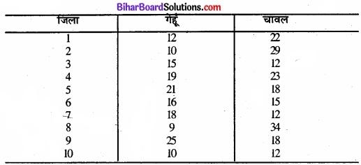 Bihar Board Class 11 Economics Chapter 6 परिक्षेपण के माप Part - 2 img 2